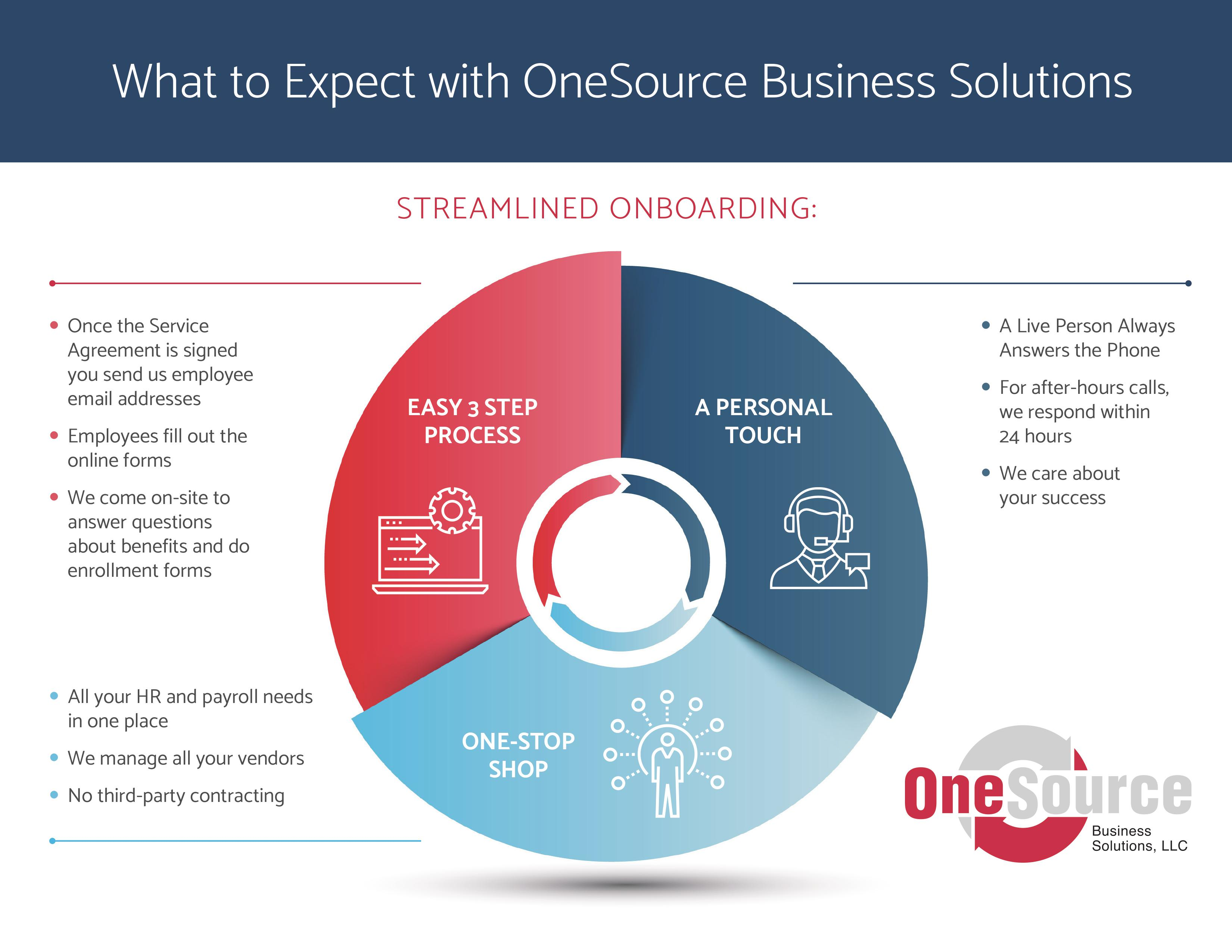 what to expect with OneSource
